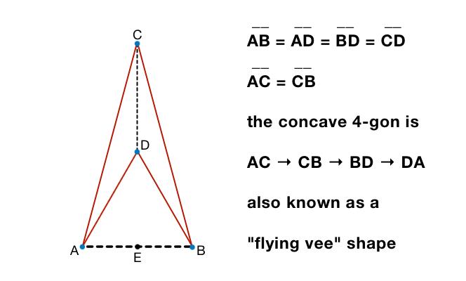 degenerate polygon example